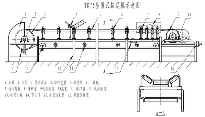 TD75型皮带机工作原理 TD75型皮带机主要由两个端点滚筒及紧套其上的闭合输送带组成。带动输送带转动的滚筒称为驱动滚筒(传动滚筒);另一个仅在于改变输送带运动方向的滚筒称为改向滚筒。驱动滚筒由电动机通过减速器驱动,输送带依靠驱动滚筒与输送带之间的摩擦力拖动。驱动滚筒一般都装在卸料端,以增大牵引力,有利于拖动。物料由喂料端喂入,落在转动的输送带上,依靠输送带摩擦带动运送到卸料端卸出。 TD75型皮带机产品特点 1、输送能力强,输送距离远 2、结构简单,易于维护 3、成本低,通用性强   4、输送平稳,物